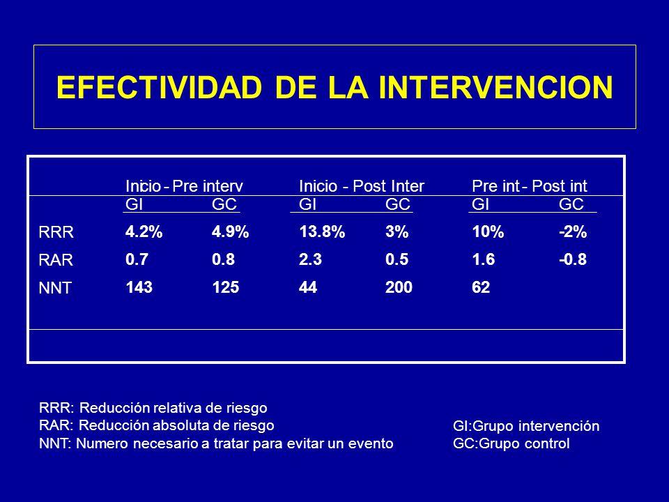 Inicio - Pre interv Inicio - Post Inter Pre int - Post int GI GC GI GC GI GC RRR 4.2% 4.9% 13.8% 3% 10% -2% RAR 0.7 0.8 2.3 0.5 1.6 -0.8 NNT 143 125 44 200 62 RRR: Reducción relativa de riesgo RAR: Reducción absoluta de riesgo NNT: Numero necesario a tratar para evitar un evento GI:Grupo intervención GC:Grupo control EFECTIVIDAD DE LA INTERVENCION