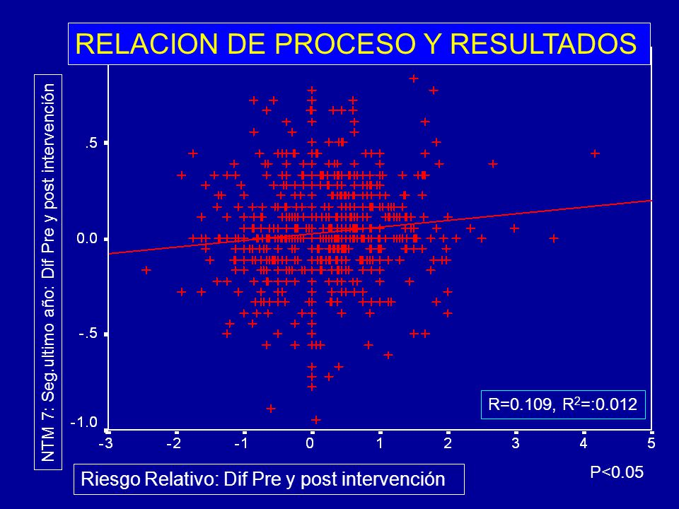 RELACION DE PROCESO Y RESULTADOS R=0.109, R 2 =:0.012 NTM 7: Seg.ultimo año: Dif Pre y post intervención Riesgo Relativo: Dif Pre y post intervención P<0.05