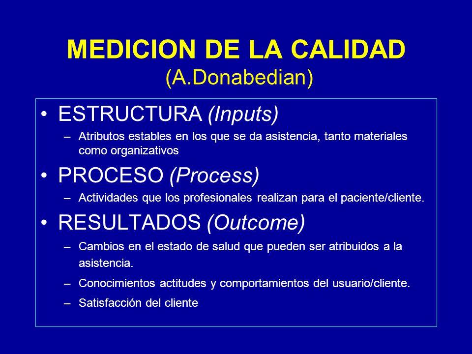 MEDICION DE LA CALIDAD (A.Donabedian) ESTRUCTURA (Inputs) –Atributos estables en los que se da asistencia, tanto materiales como organizativos PROCESO (Process) –Actividades que los profesionales realizan para el paciente/cliente.