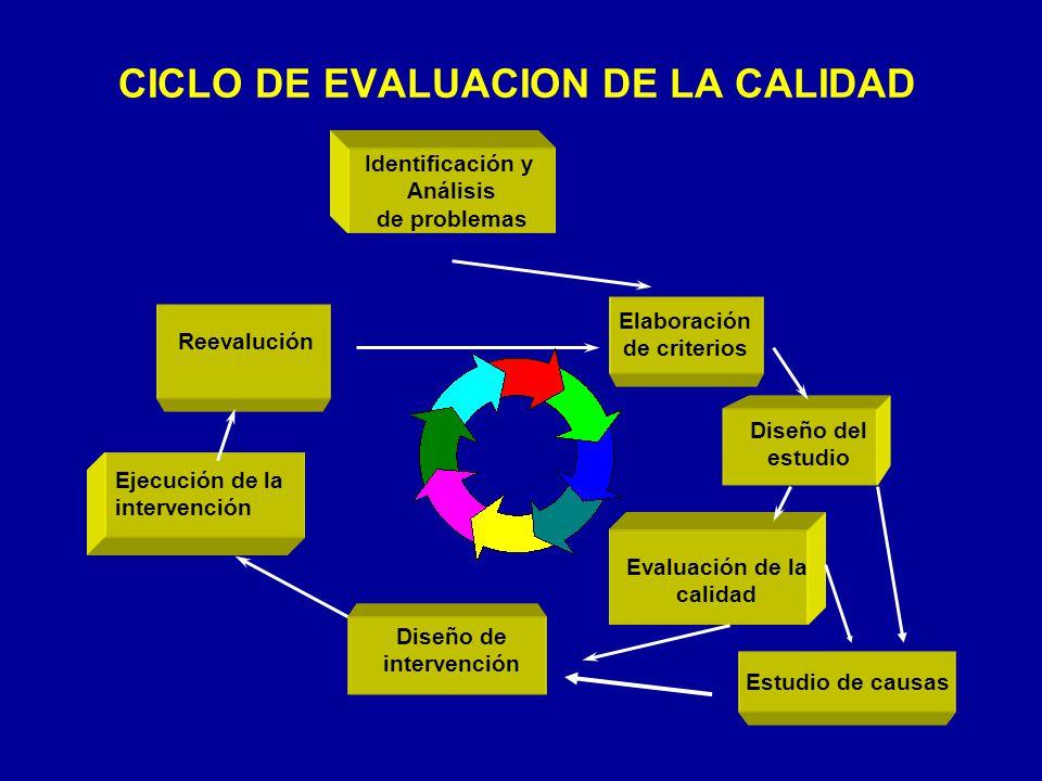 CICLO DE EVALUACION DE LA CALIDAD Identificación y Análisis de problemas Elaboración de criterios Diseño del estudio Evaluación de la calidad Diseño de intervención Ejecución de la intervención Reevalución Estudio de causas