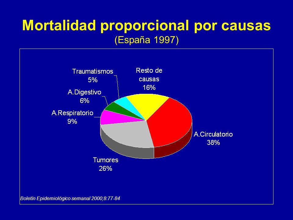 Mortalidad proporcional por causas (España 1997) Boletín Epidemiológico semanal 2000;8:77-84