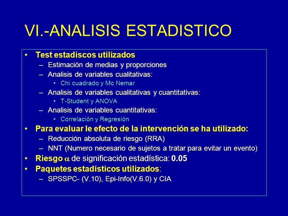 VI.-ANALISIS ESTADISTICO Test estadiscos utilizados –Estimación de medias y proporciones –Analisis de variables cualitativas: Chi cuadrado y Mc Nemar –Analisis de variables cualitativas y cuantitativas: T-Student y ANOVA –Analisis de variables cuantitativas: Correlación y Regresión Para evaluar le efecto de la intervención se ha utilizado: –Reducción absoluta de riesgo (RRA) –NNT (Numero necesario de sujetos a tratar para evitar un evento) Riesgo de significación estadística: 0.05 Paquetes estadísticos utilizados: –SPSSPC- (V.10), Epi-Info(V.6.0) y CIA