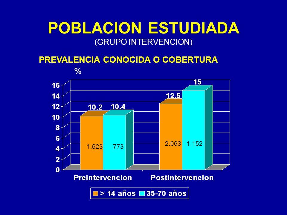 POBLACION ESTUDIADA (GRUPO INTERVENCION) PREVALENCIA CONOCIDA O COBERTURA 2.0631.152 1.623773 %