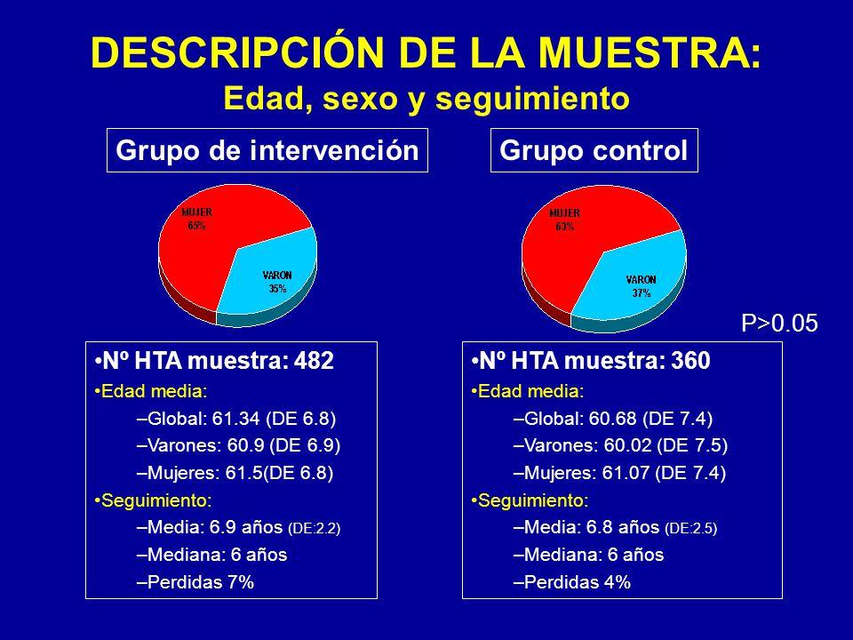 DESCRIPCIÓN DE LA MUESTRA: Edad, sexo y seguimiento Nº HTA muestra: 482 Edad media: –Global: 61.34 (DE 6.8) –Varones: 60.9 (DE 6.9) –Mujeres: 61.5(DE 6.8) Seguimiento: –Media: 6.9 años (DE:2.2) –Mediana: 6 años –Perdidas 7% Nº HTA muestra: 360 Edad media: –Global: 60.68 (DE 7.4) –Varones: 60.02 (DE 7.5) –Mujeres: 61.07 (DE 7.4) Seguimiento: –Media: 6.8 años (DE:2.5) –Mediana: 6 años –Perdidas 4% Grupo de intervenciónGrupo control P>0.05