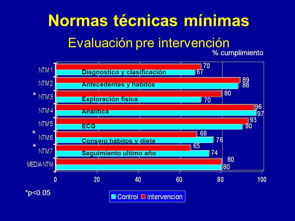 Normas técnicas mínimas Evaluación pre intervención Diagnostico y clasificación Antecedentes y hábitos Exploración física Analítica ECG Consejo hábitos y dieta Seguimiento ultimo año % cumplimiento * * * *p<0.05