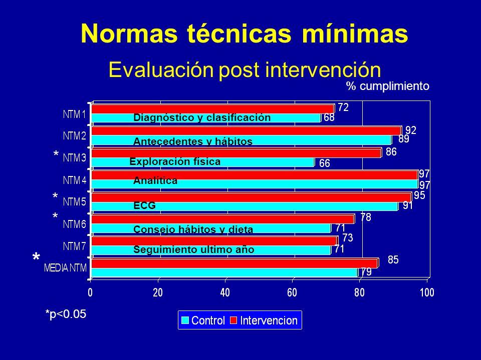 Normas técnicas mínimas Evaluación post intervención Diagnóstico y clasificación Antecedentes y hábitos Exploración física Analítica ECG Consejo hábitos y dieta Seguimiento ultimo año % cumplimiento * * * * *p<0.05