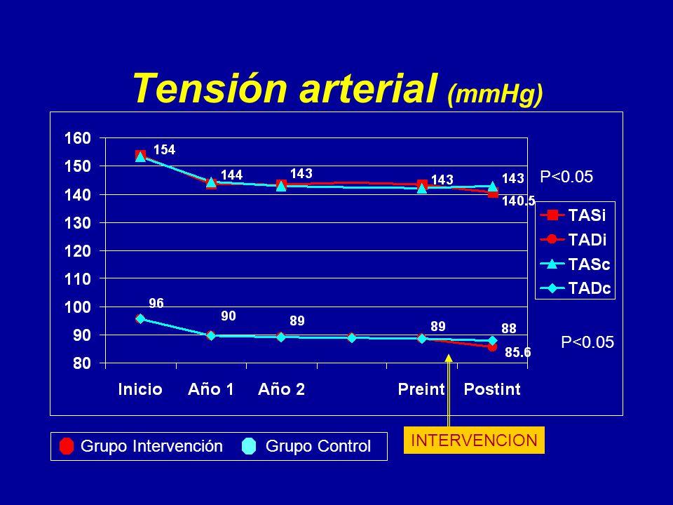 Tensión arterial (mmHg) P<0.05 INTERVENCION Grupo Intervención Grupo Control