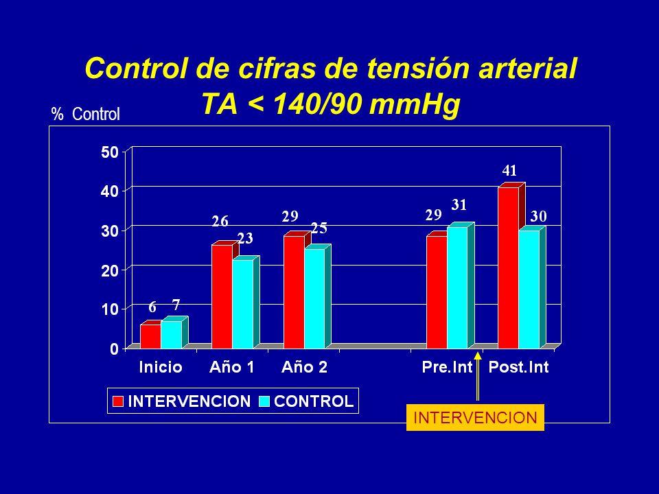 Control de cifras de tensión arterial TA < 140/90 mmHg % Control INTERVENCION
