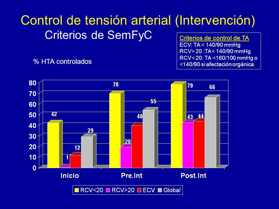 Control de tensión arterial (Intervención) Criterios de SemFyC % HTA controlados Criterios de control de TA ECV: TA < 140/90 mmHg RCV> 20 :TA< 140/90 mmHg RCV< 20: TA <160/100 mmHg o <140/90 si afectación orgánica