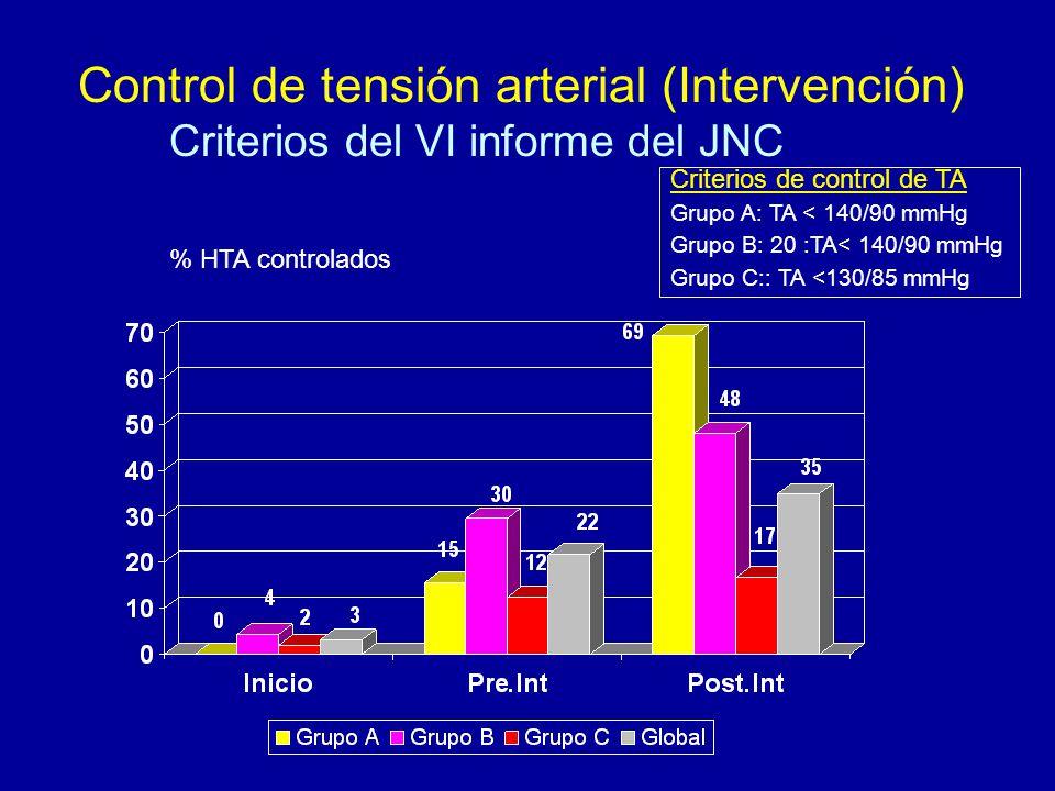 Control de tensión arterial (Intervención) Criterios del VI informe del JNC % HTA controlados Criterios de control de TA Grupo A: TA < 140/90 mmHg Grupo B: 20 :TA< 140/90 mmHg Grupo C:: TA <130/85 mmHg