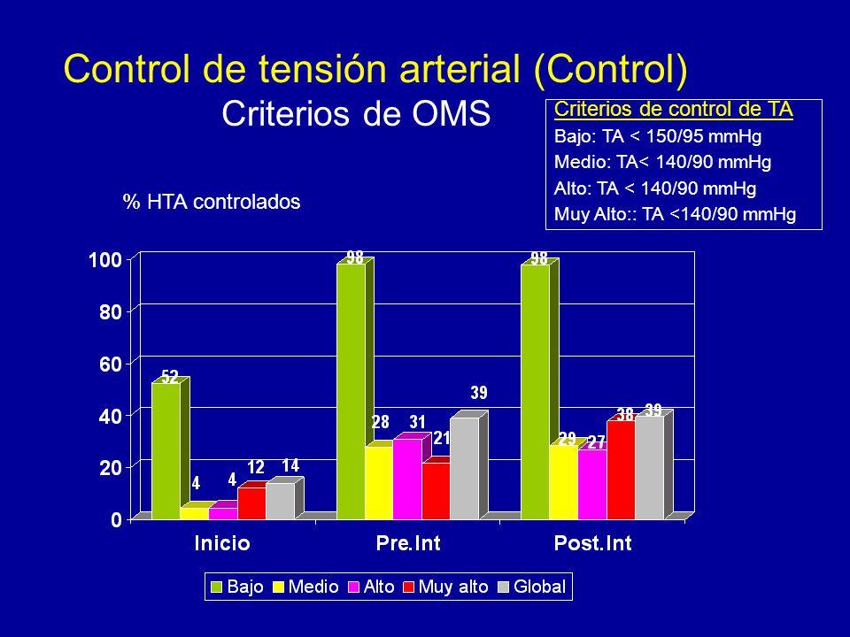 Control de tensión arterial (Control) Criterios de OMS % HTA controlados Criterios de control de TA Bajo: TA < 150/95 mmHg Medio: TA< 140/90 mmHg Alto: TA < 140/90 mmHg Muy Alto:: TA <140/90 mmHg