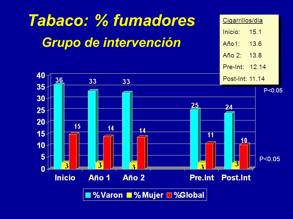 Tabaco: % fumadores Grupo de intervención Cigarrillos/dia Inicio: 15.1 Año1: 13.6 Año 2: 13.8 Pre-Int: 12.14 Post-Int: 11.14 Cigarrillos/dia Inicio: 15.1 Año1: 13.6 Año 2: 13.8 Pre-Int: 12.14 Post-Int: 11.14 P<0.05