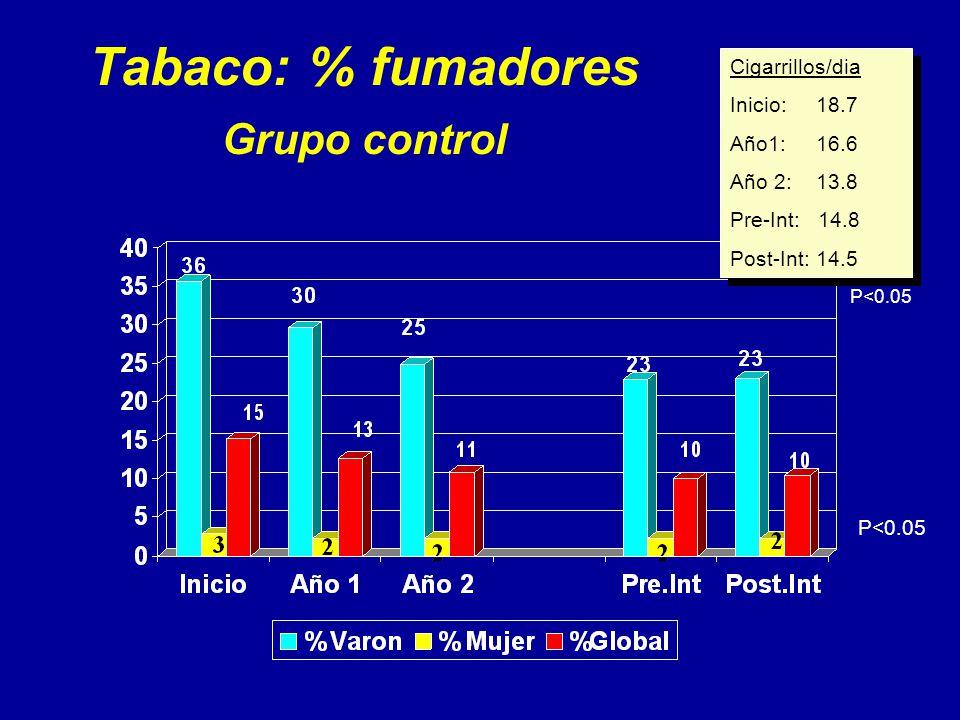 Tabaco: % fumadores Grupo control Cigarrillos/dia Inicio: 18.7 Año1: 16.6 Año 2: 13.8 Pre-Int: 14.8 Post-Int: 14.5 Cigarrillos/dia Inicio: 18.7 Año1: 16.6 Año 2: 13.8 Pre-Int: 14.8 Post-Int: 14.5 P<0.05