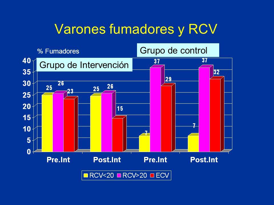 Varones fumadores y RCV % Fumadores Grupo de Intervención Grupo de control