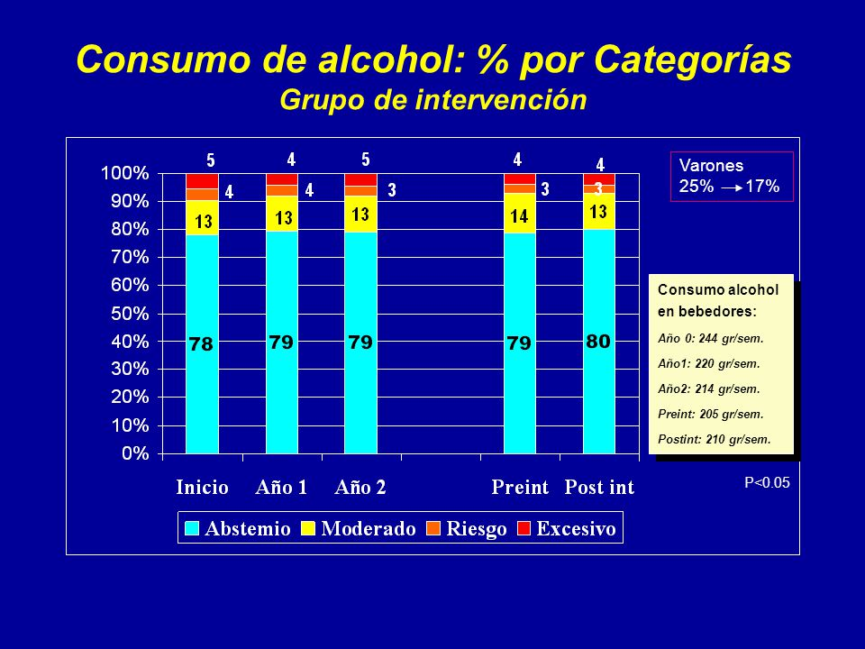 Consumo de alcohol: % por Categorías Grupo de intervención Consumo alcohol en bebedores: Año 0: 244 gr/sem.