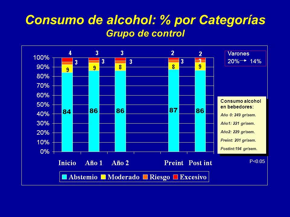 Consumo de alcohol: % por Categorías Grupo de control Consumo alcohol en bebedores: Año 0: 249 gr/sem.
