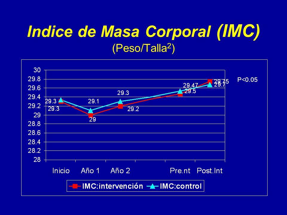 Indice de Masa Corporal (IMC) (Peso/Talla 2 ) P<0.05