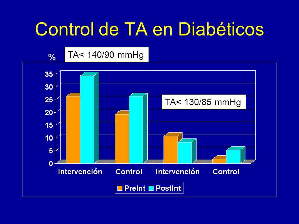 Control de TA en Diabéticos TA< 140/90 mmHg TA< 130/85 mmHg %