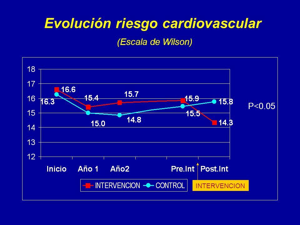 Evolución riesgo cardiovascular (Escala de Wilson) P<0.05 INTERVENCION