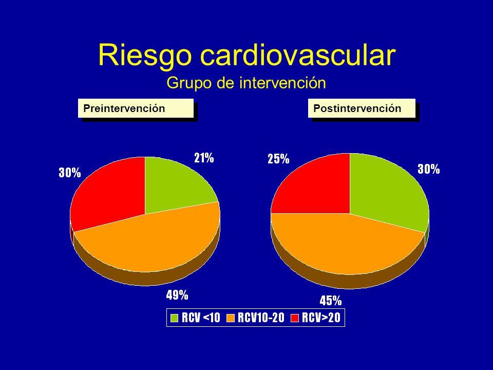 Riesgo cardiovascular Grupo de intervención Preintervención Postintervención
