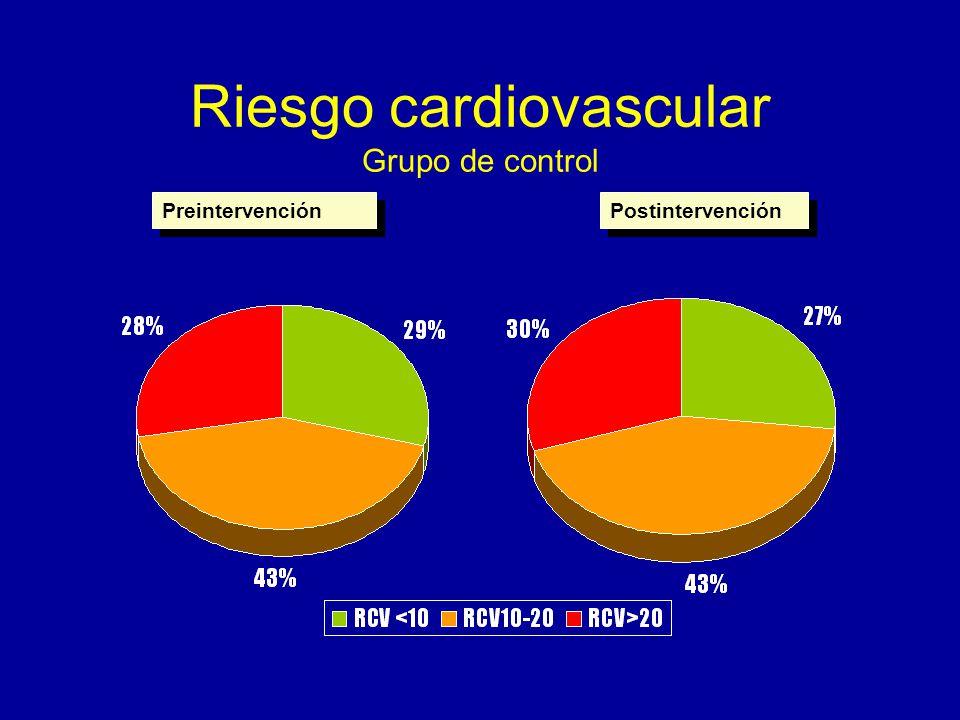 Riesgo cardiovascular Grupo de control Preintervención Postintervención