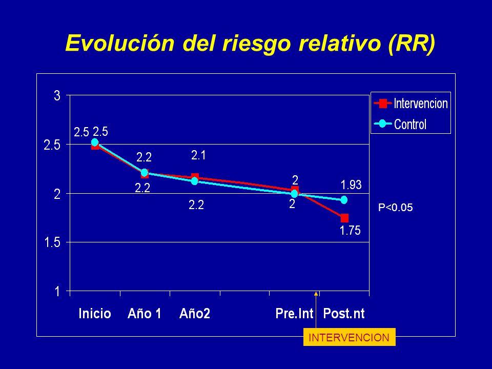 Evolución del riesgo relativo (RR) P<0.05 INTERVENCION