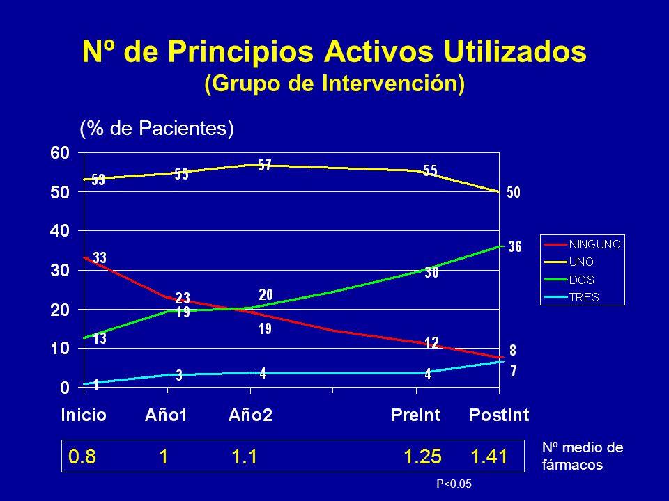 Nº de Principios Activos Utilizados (Grupo de Intervención) (% de Pacientes) 0.8 1 1.11.251.41 Nº medio de fármacos P<0.05