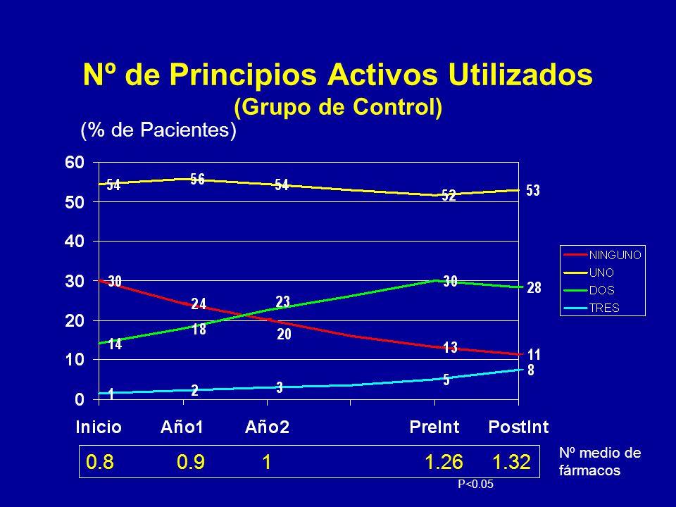 Nº de Principios Activos Utilizados (Grupo de Control) (% de Pacientes) 0.8 0.9 11.261.32 Nº medio de fármacos P<0.05