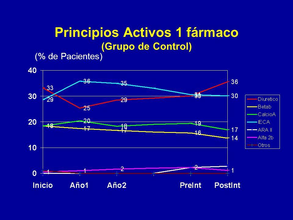 Principios Activos 1 fármaco (Grupo de Control) (% de Pacientes)