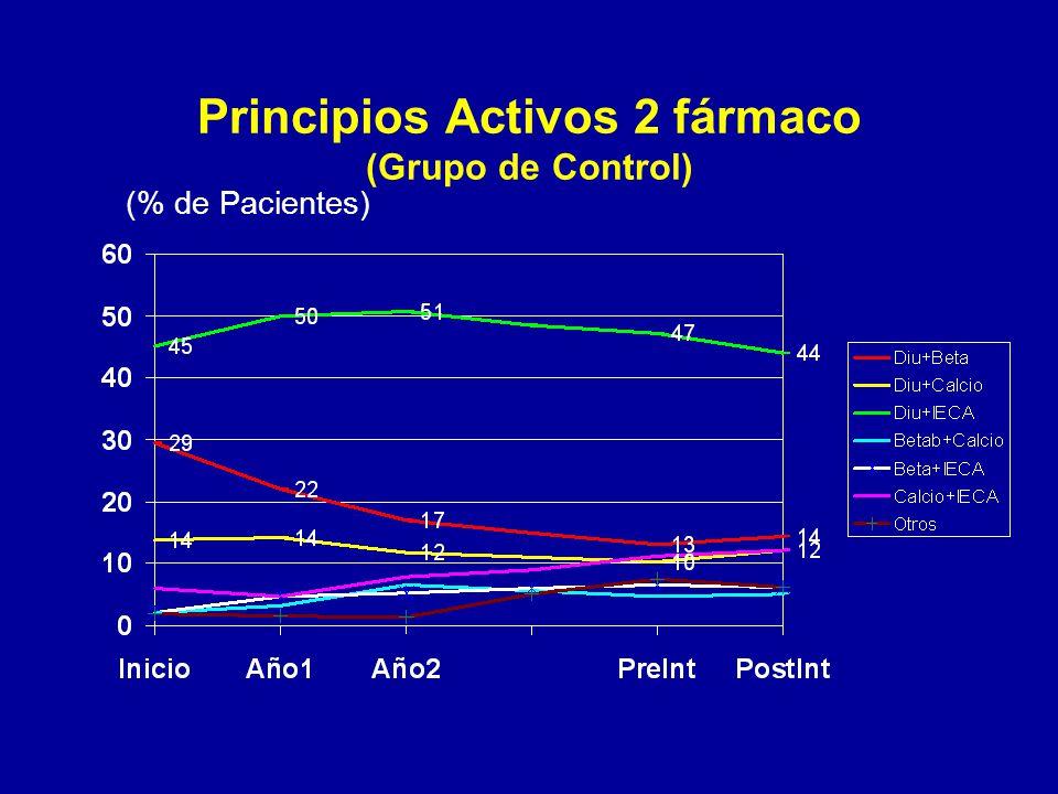 Principios Activos 2 fármaco (Grupo de Control) (% de Pacientes)