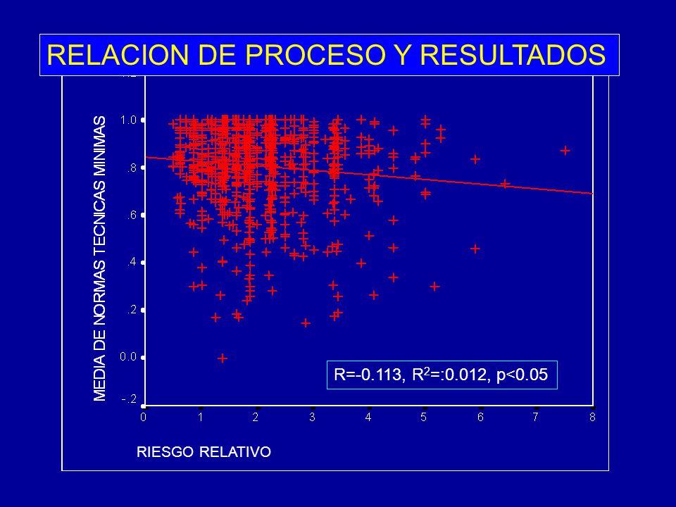 R=-0.113, R 2 =:0.012, p<0.05 RIESGO RELATIVO RELACION DE PROCESO Y RESULTADOS