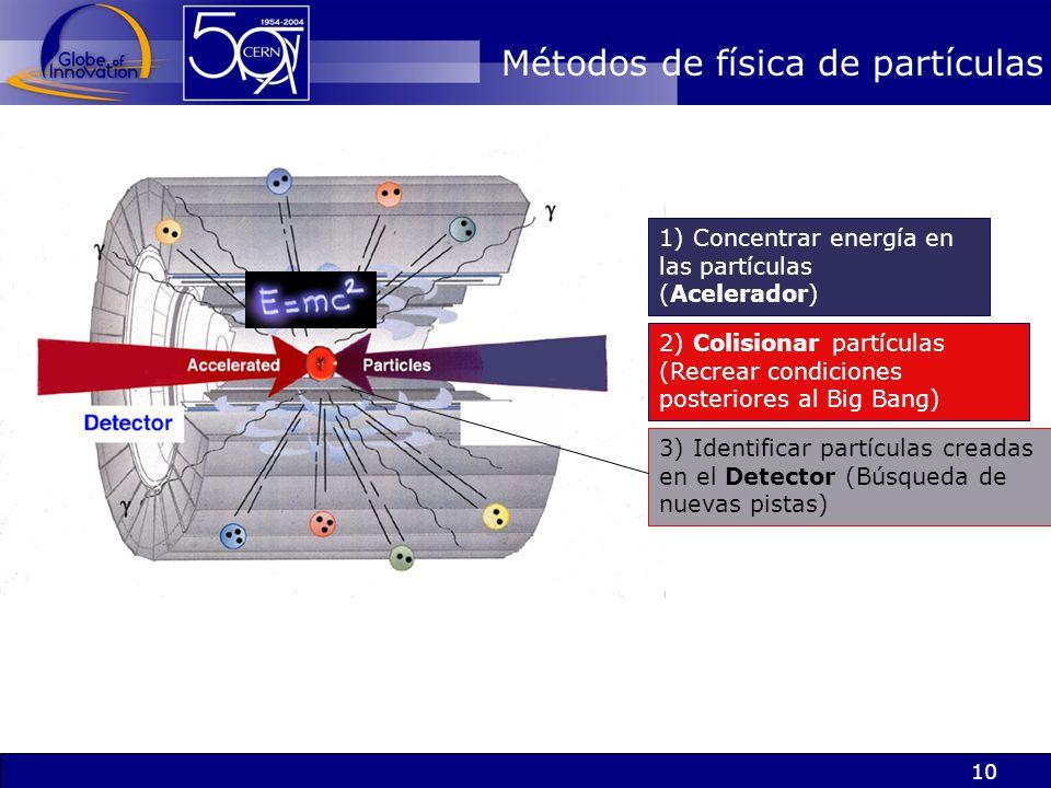 10 Métodos de física de partículas 3) Identificar partículas creadas en el Detector (Búsqueda de nuevas pistas) 1) Concentrar energía en las partícula