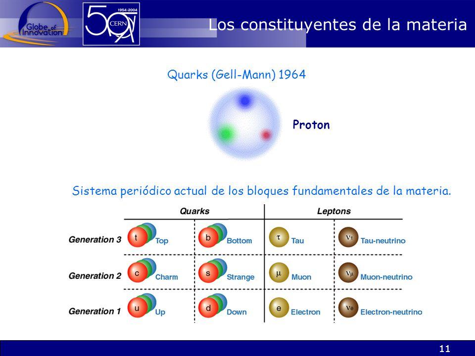 11 Quarks (Gell-Mann) 1964 Sistema periódico actual de los bloques fundamentales de la materia. Los constituyentes de la materia Proton