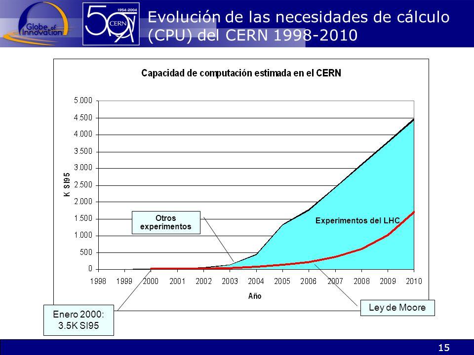 15 Ley de Moore Enero 2000: 3.5K SI95 Experimentos del LHC Otros experimentos Evolución de las necesidades de cálculo (CPU) del CERN 1998-2010
