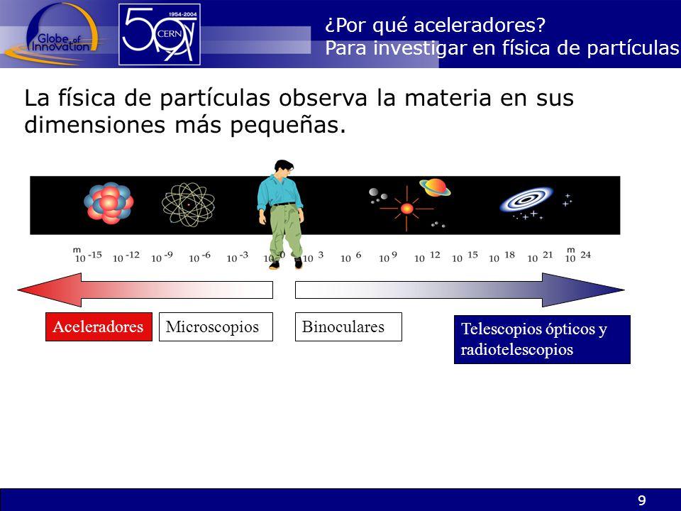 9 ¿Por qué aceleradores? Para investigar en física de partículas La física de partículas observa la materia en sus dimensiones más pequeñas. Acelerado