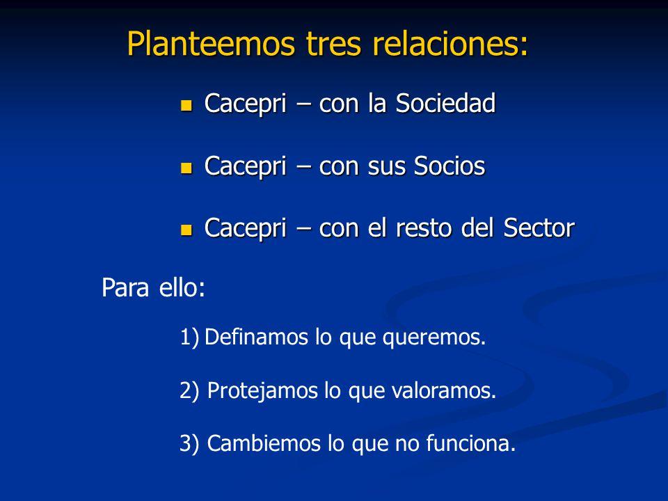 Planteemos tres relaciones: Cacepri – con la Sociedad Cacepri – con la Sociedad Cacepri – con sus Socios Cacepri – con sus Socios Cacepri – con el resto del Sector Cacepri – con el resto del Sector 1)Definamos lo que queremos.