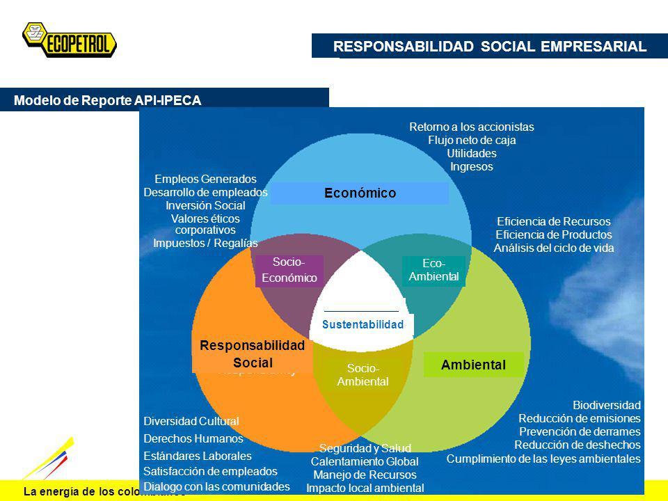 La energía de los colombianos Económico Ambiental Socio- Ambiental Responsabilidad Social Eco- Ambiental Socio- Económico Retorno a los accionistas Fl