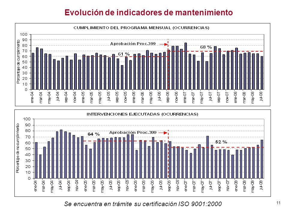 11 Evolución de indicadores de mantenimiento Se encuentra en trámite su certificación ISO 9001:2000
