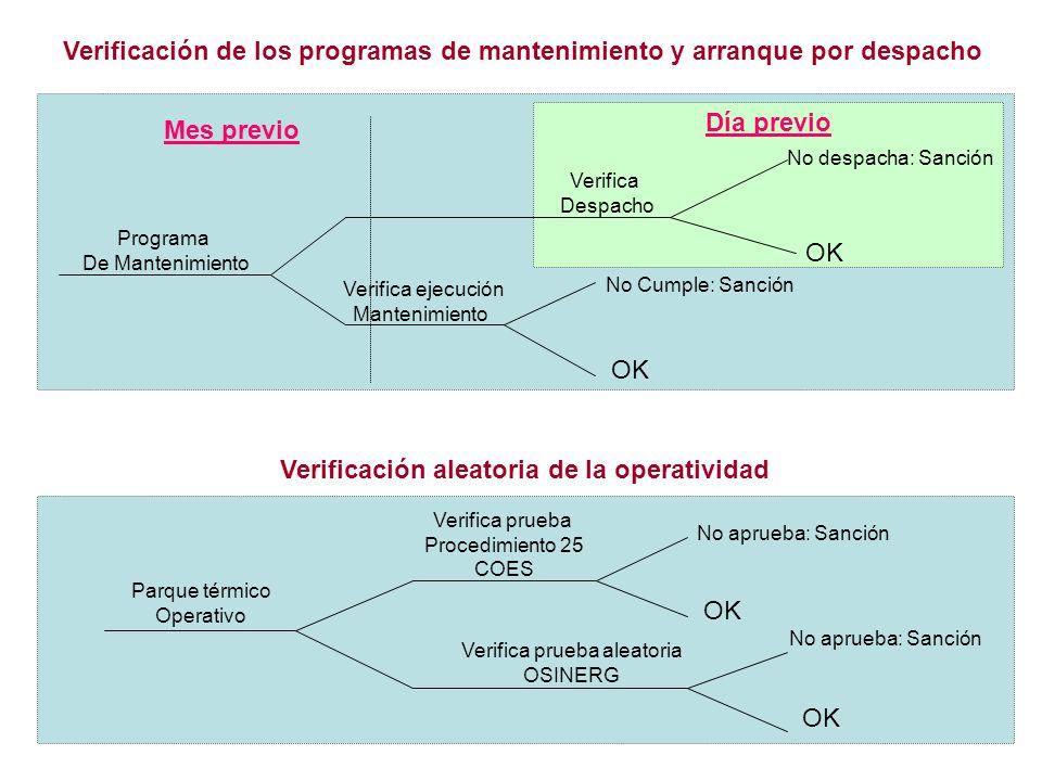 5 Mes previo Programa De Mantenimiento Verifica ejecución Mantenimiento Verifica Despacho No Cumple: Sanción OK No despacha: Sanción OK Día previo Ver