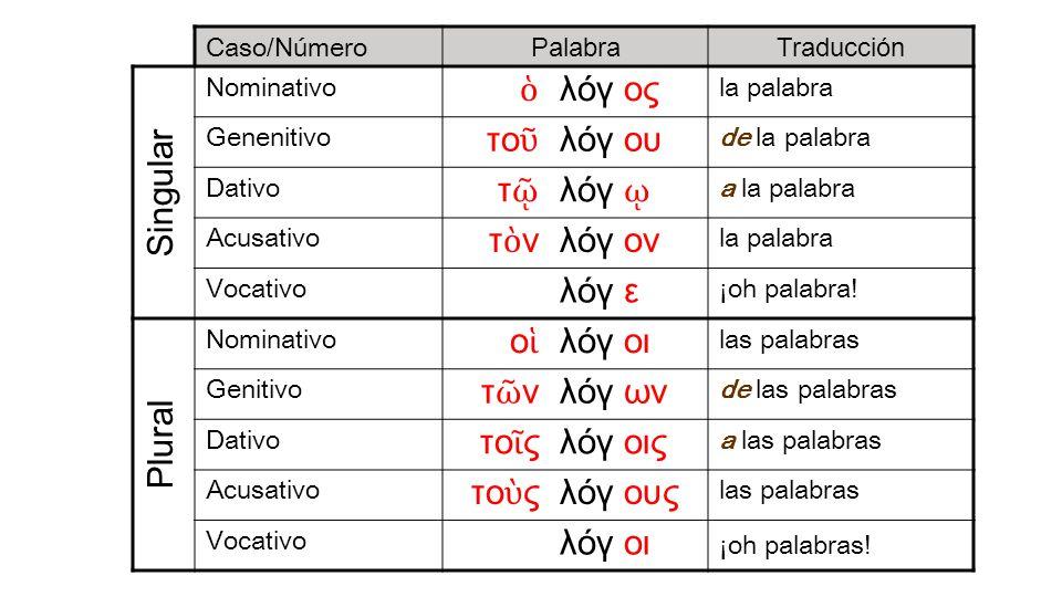 Caso/Número PalabraTraducción Nominativo λόγ ος la palabra Genenitivo το λόγ ου de la palabra Dativo τ λόγ a la palabra Acusativo τ ν λόγ ον la palabr