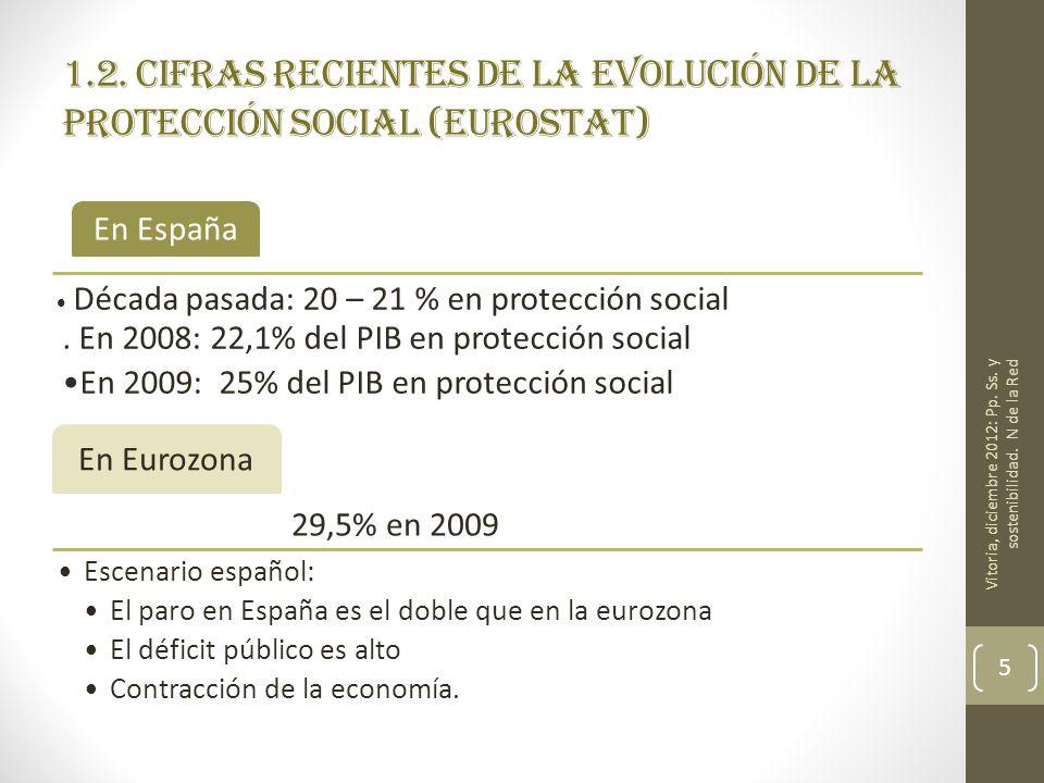 1.2. Cifras recientes de la evolución de la protección social (eurostat) En España Década pasada: 20 – 21 % en protección social. En 2008: 22,1% del P
