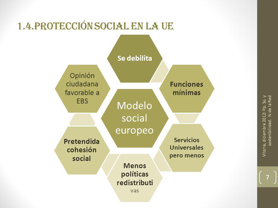 1.4.Protección social en la UE Modelo social europeo Se debilita Funciones mínimas Servicios Universales pero menos Menos políticas redistributi vas P