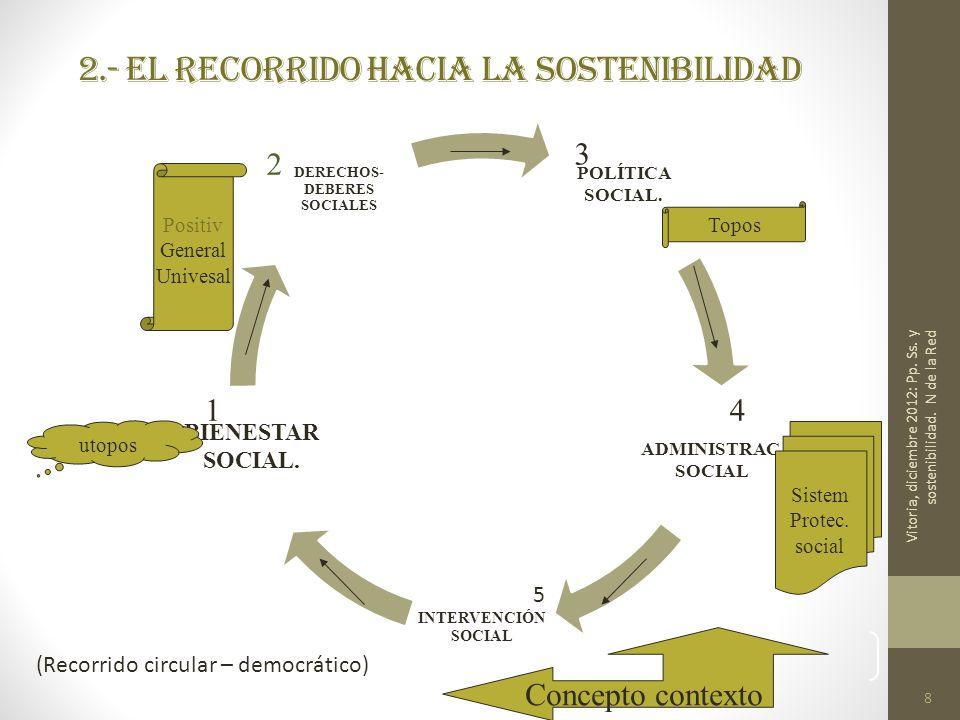 8 2.- El recorrido hacia la sostenibilidad 8 POLÍTICA SOCIAL. ADMINISTRAC. SOCIAL INTERVENCIÓN SOCIAL BIENESTAR SOCIAL. DERECHOS- DEBERES SOCIALES uto