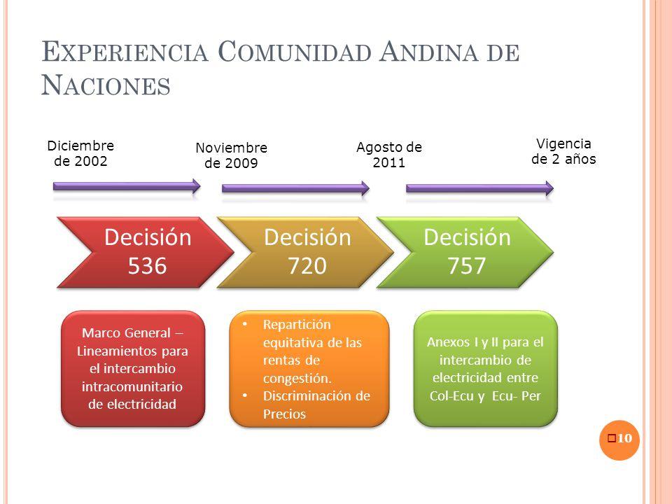 E XPERIENCIA C OMUNIDAD A NDINA DE N ACIONES 10 Decisión 536 Decisión 720 Decisión 757 Diciembre de 2002 Noviembre de 2009 Agosto de 2011 Vigencia de