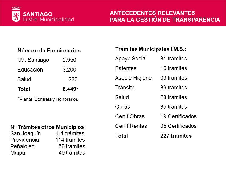 Número de Funcionarios I.M. Santiago2.950 Educación3.200 Salud 230 Total6.449* * Planta, Contrata y Honorarios Trámites Municipales I.M.S.: Apoyo Soci