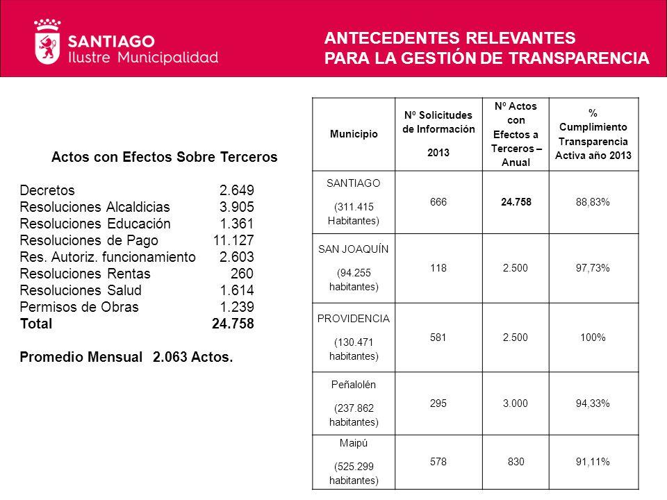 Municipio Nº Solicitudes de Información 2013 Nº Actos con Efectos a Terceros – Anual % Cumplimiento Transparencia Activa año 2013 SANTIAGO (311.415 Habitantes) 666 24.758 88,83% SAN JOAQUÍN (94.255 habitantes) 1182.50097,73% PROVIDENCIA (130.471 habitantes) 5812.500100% Peñalolén (237.862 habitantes) 2953.000 94,33% Maipú (525.299 habitantes) 57883091,11% Actos con Efectos Sobre Terceros Decretos2.649 Resoluciones Alcaldicias3.905 Resoluciones Educación1.361 Resoluciones de Pago 11.127 Res.