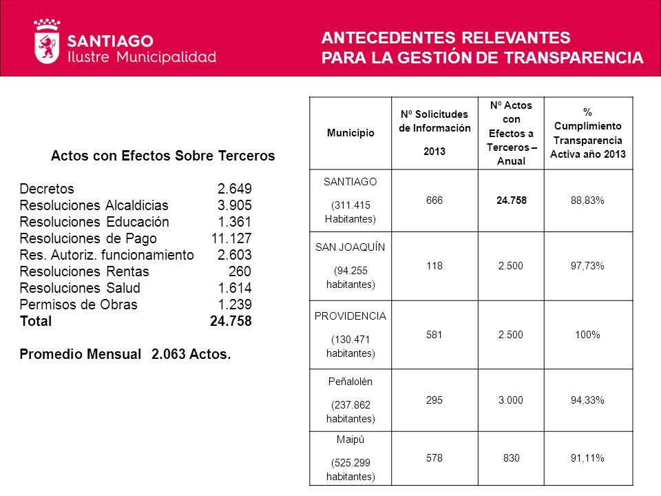 Municipio Nº Solicitudes de Información 2013 Nº Actos con Efectos a Terceros – Anual % Cumplimiento Transparencia Activa año 2013 SANTIAGO (311.415 Ha