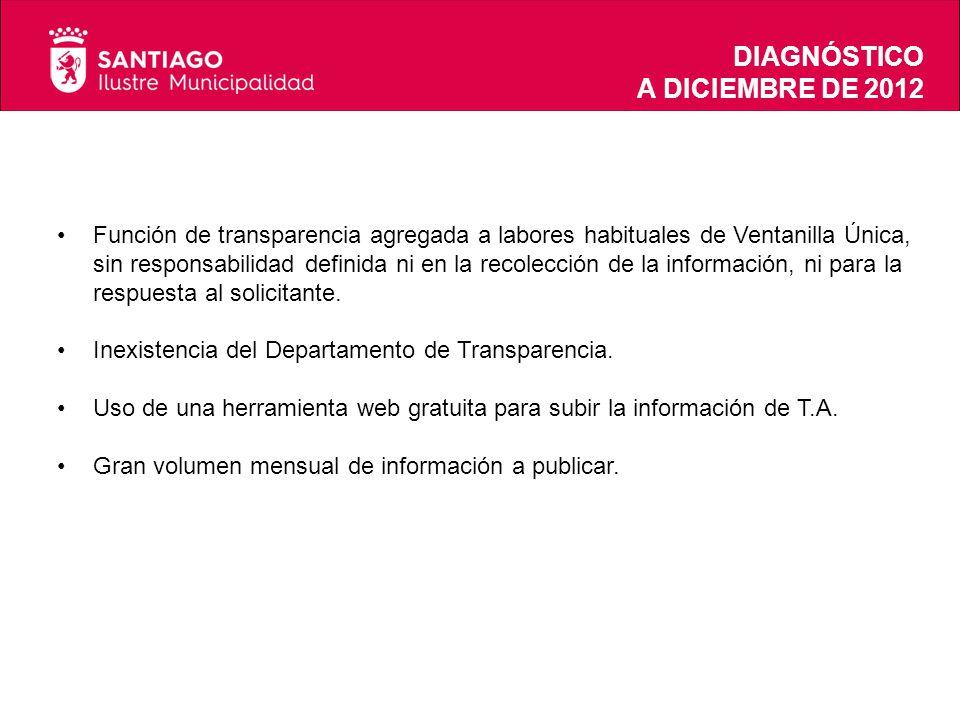 DIAGNÓSTICO A DICIEMBRE DE 2012 Función de transparencia agregada a labores habituales de Ventanilla Única, sin responsabilidad definida ni en la recolección de la información, ni para la respuesta al solicitante.
