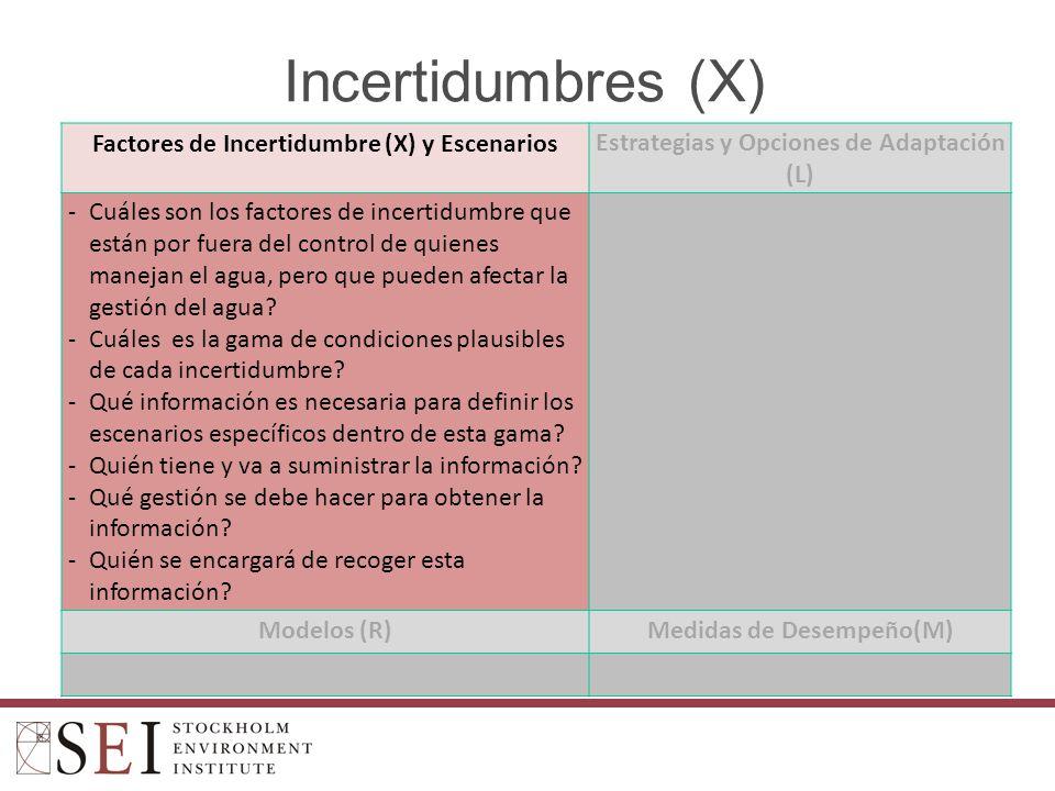 Incertidumbres (X) Factores de Incertidumbre (X) y EscenariosEstrategias y Opciones de Adaptación (L) -Cuáles son los factores de incertidumbre que están por fuera del control de quienes manejan el agua, pero que pueden afectar la gestión del agua.