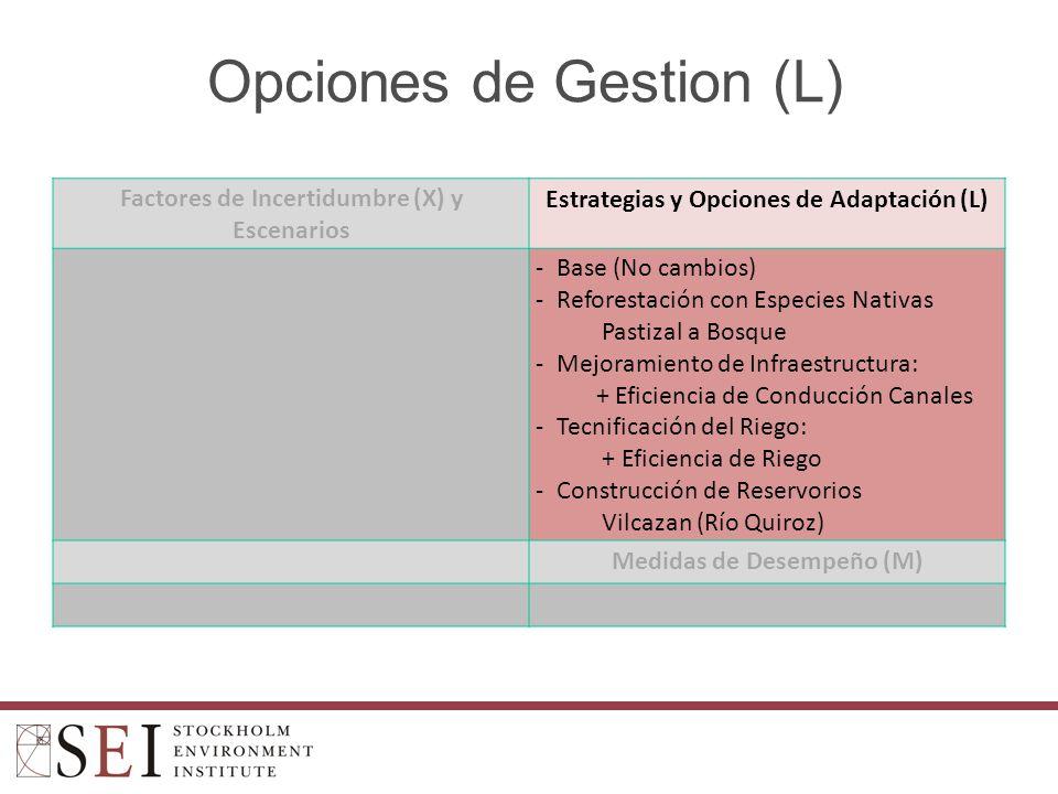 Opciones de Gestion (L) Factores de Incertidumbre (X) y Escenarios Estrategias y Opciones de Adaptación (L) -Base (No cambios) -Reforestación con Especies Nativas Pastizal a Bosque -Mejoramiento de Infraestructura: + Eficiencia de Conducción Canales -Tecnificación del Riego: + Eficiencia de Riego -Construcción de Reservorios Vilcazan (Río Quiroz) Medidas de Desempeño (M)